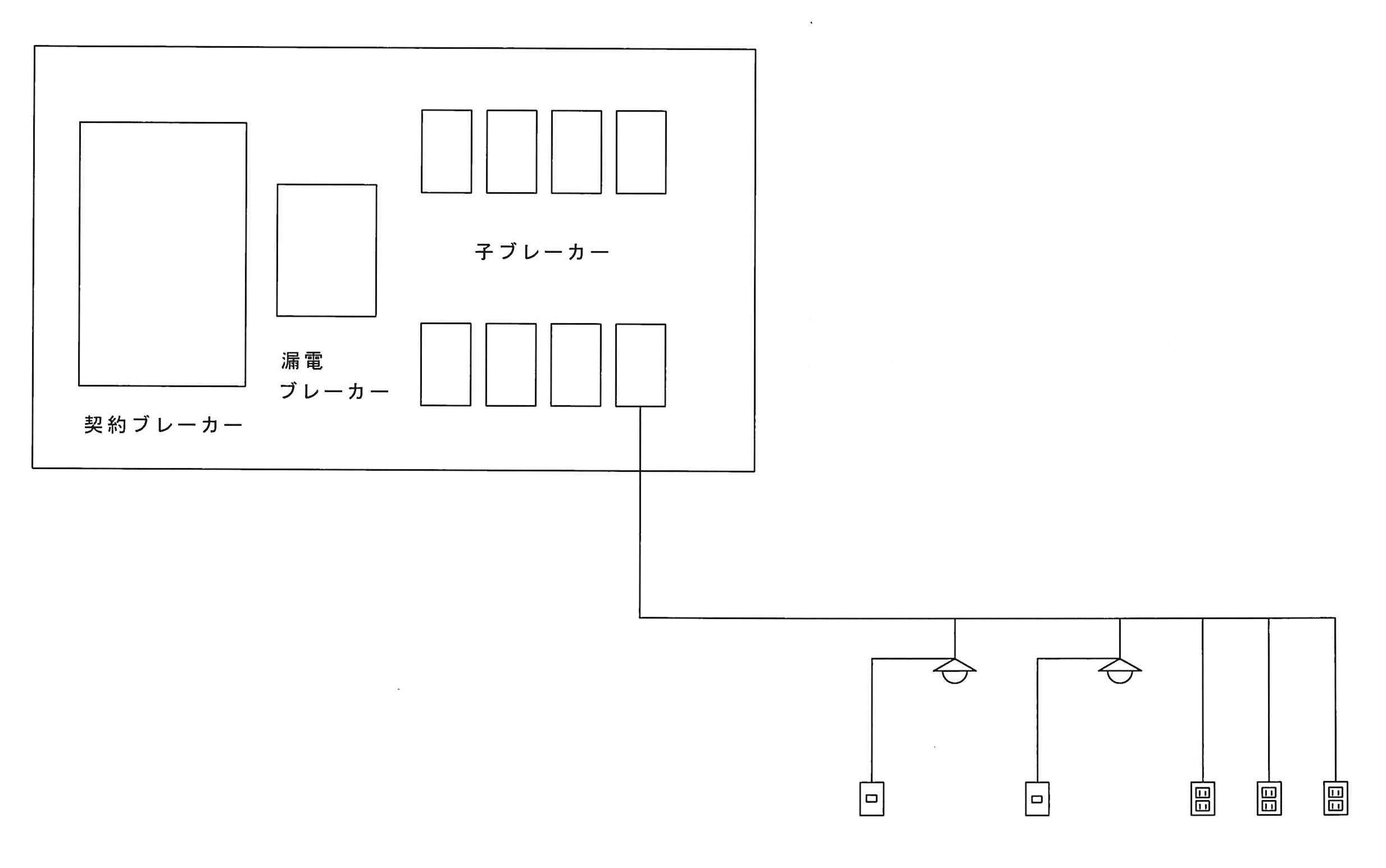 f8d0ac5c3147d 例えば、一つのブレーカーに台所と居間の照明器具、台所のコンセント2つに居間のコンセント3つが  繋がっていると仮定すると、その回路で使われる機器は上記の照明 ...
